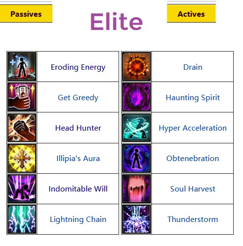 Force Skill Passive and Active Elite Grade